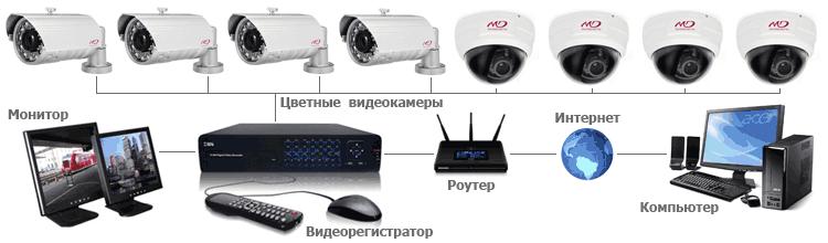 Схема подключения аналоговых видеокамер в систему