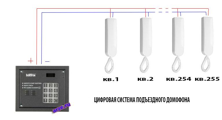 цифровая система подключения подъездного домофона