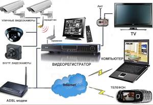 Схема подключения беспроводного видеонаблюдения