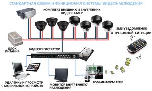 стандартная схема и функционал системы видеонаблюдения