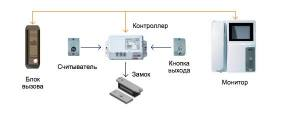 схема подключения домофона и электромеханического замка