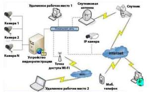 Принцип организации видеонаблюдения через интернет
