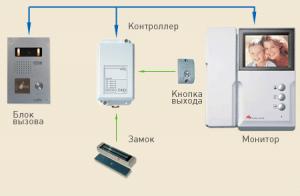 Принцип работы и устройства домофона. Показана схема подключения