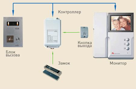 Домофонная система состоит из