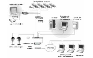Схема построение он-лайн видеонаблдения