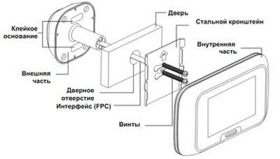 Видеокамера глазок с записью