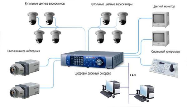 Аналоговый комплект видеонаблюдения