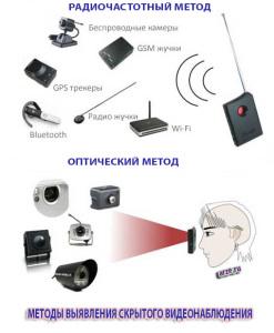Виды методов определения скрытого видеонаблюдения