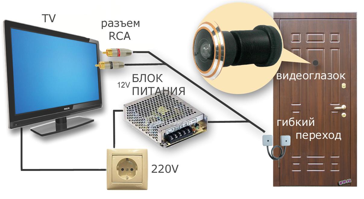 принцип подключение видеоглазка к мониторы и двери