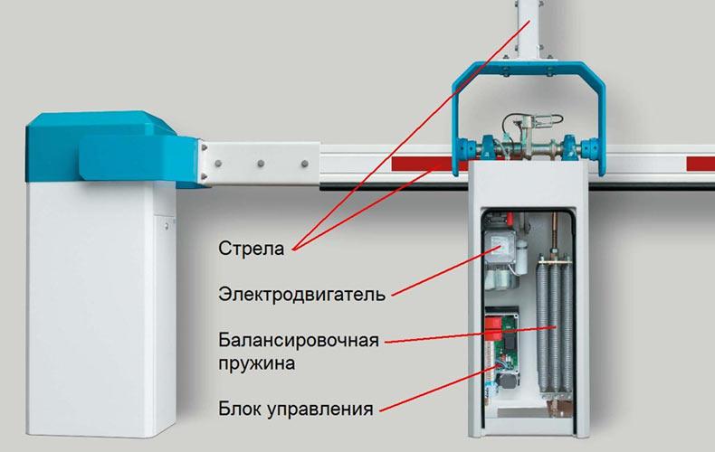 Автоматический шлагбаум. Виды шлагбаумов