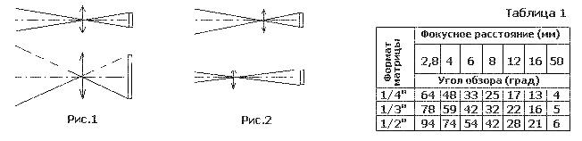 Зависимость фокусного расстояния и размера матрицы