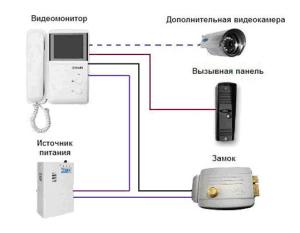 Схема установки домофона в квартире
