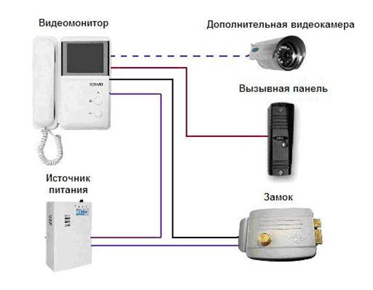 Схема установки домофона в