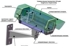 Термокожух – гарантия защиты камеры видеонаблюдения