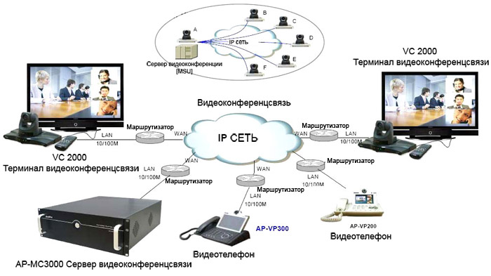 Принцип организации ВКС сети