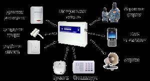 Принципиальная схема функционирования системы охранной сигнализации в квартире