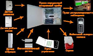 Кварц 1,2,3 - варианты охранной сигнлизации для установки в квартире