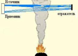 Принцип работы двухкомпонентного дымового линейного датчика