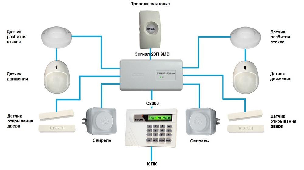 Беспроводное соединение датчиков