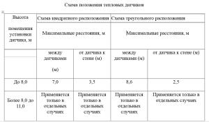 Схема положения тепловых датчиков