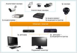 принцип хранения и записи данных с видеокамер