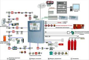 Принципиальная схема подключения АПС и датчиков