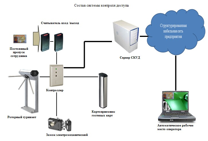 состав системы контроля доступа