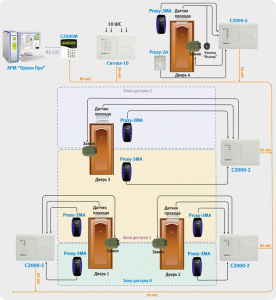Схема для сетевых систем СКУД