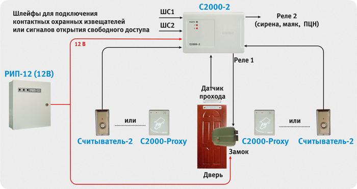 Схема автономных систем СКУД