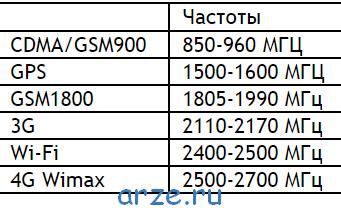 Таблица частот СВЧ сигнала