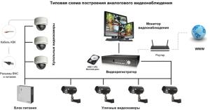 Схема подключения аналоговых камер для он-лайн просмотра
