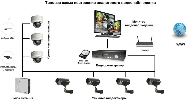 Схема подключения аналоговых