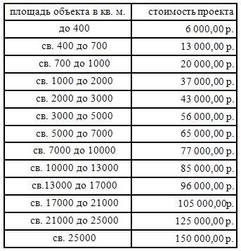 Расценки на монтаж ОПС по площади помещения