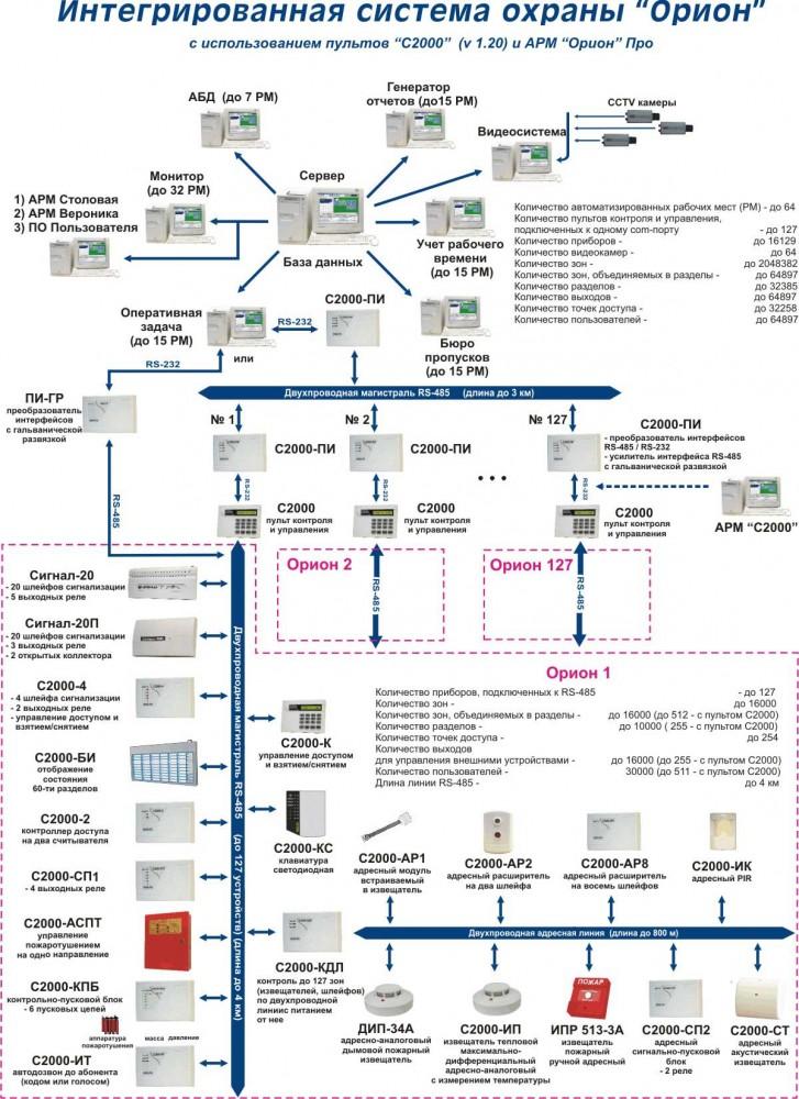 интегрированная охранная система Орион и Болид