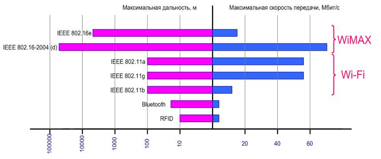 зависимость передачи сигнала (данных) от дальности в wi-fi сетях