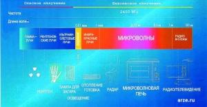 Таблица микроволнового или сверхвысокочастотное (СВЧ) излучения