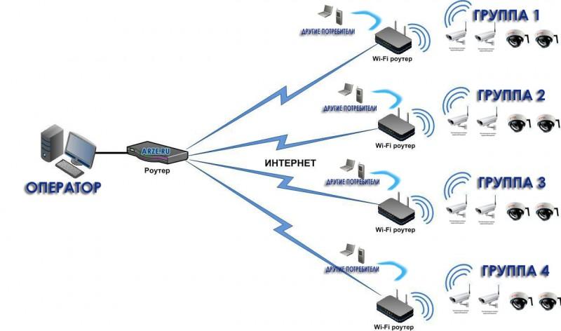 Распределение wifi сигнала