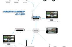 Беспроводное видеонаблюдение из Wi-Fi камер — возможности систем
