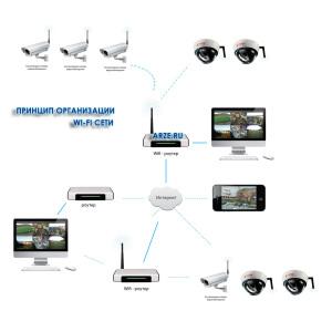 Схема организации wi-fi сети arze.ru