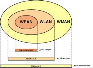 Таблица дальности действия wi-fi сигнала