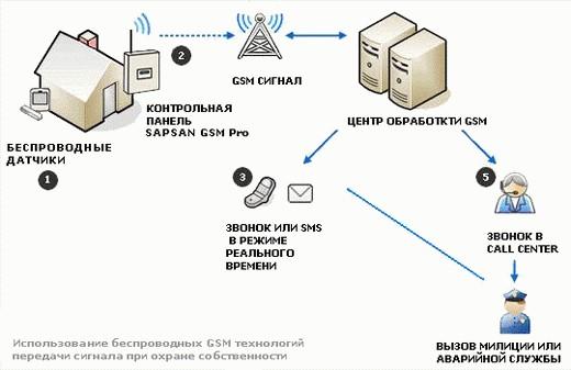Принципиальная схема работы GSM сигнализации