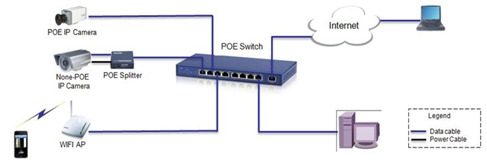 Схема сети с PoE коммутатором