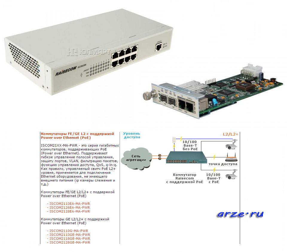 Пример оборудования RAISCOM