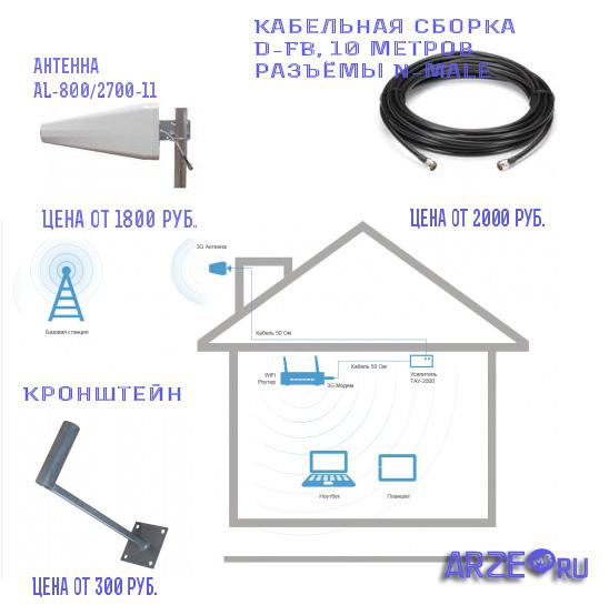 Схема подключения комплекта антенны с усилителем ТАУ-2000
