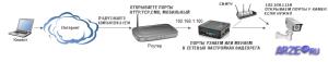 принципиальная схема удаленного подключения к видеорегистратору или ip камерам