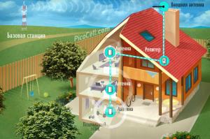 Схема подключения оборудования для усиления 3G сигнала