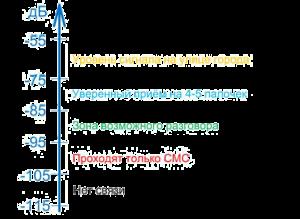 зависимость уровьня gsm сигнала от dB