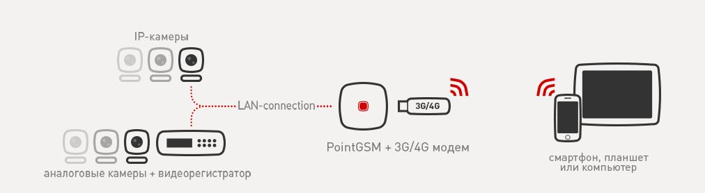 Как работает pointgsm