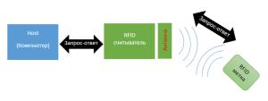 RFID структурная схема