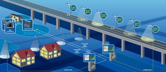Автоматизированная система управления наружным освещением (АСУНО) «Энергомера»